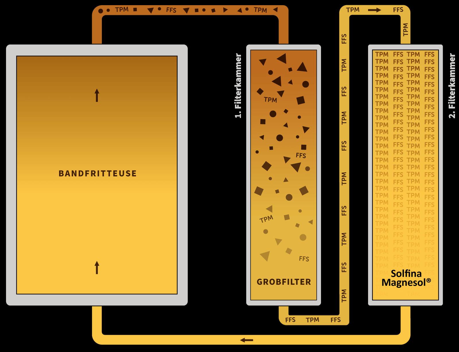 Solfina-Filtersystem-Schema